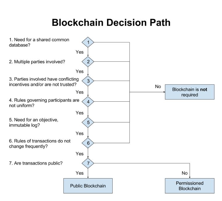 Blockchain_decision